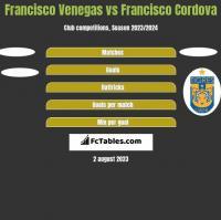 Francisco Venegas vs Francisco Cordova h2h player stats