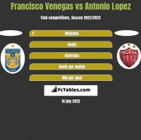 Francisco Venegas vs Antonio Lopez h2h player stats
