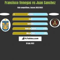 Francisco Venegas vs Juan Sanchez h2h player stats