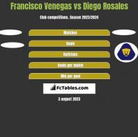 Francisco Venegas vs Diego Rosales h2h player stats