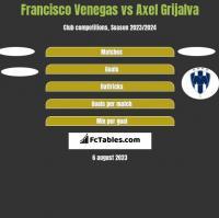 Francisco Venegas vs Axel Grijalva h2h player stats