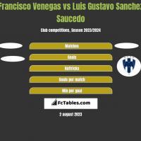 Francisco Venegas vs Luis Gustavo Sanchez Saucedo h2h player stats