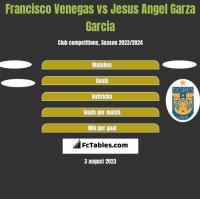Francisco Venegas vs Jesus Angel Garza Garcia h2h player stats