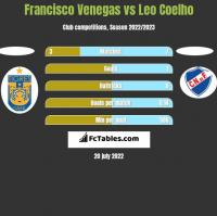 Francisco Venegas vs Leo Coelho h2h player stats