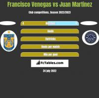 Francisco Venegas vs Juan Martinez h2h player stats