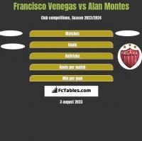 Francisco Venegas vs Alan Montes h2h player stats