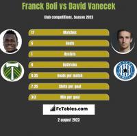 Franck Boli vs David Vanecek h2h player stats