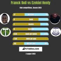 Franck Boli vs Ezekiel Henty h2h player stats