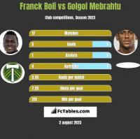 Franck Boli vs Golgol Mebrahtu h2h player stats