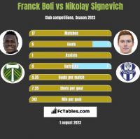 Franck Boli vs Nikolay Signevich h2h player stats