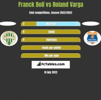 Franck Boli vs Roland Varga h2h player stats