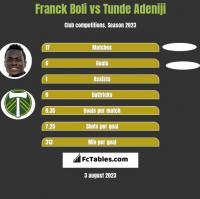 Franck Boli vs Tunde Adeniji h2h player stats
