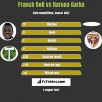 Franck Boli vs Haruna Garba h2h player stats