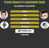 Franck Honorat vs Anastasios Donis h2h player stats