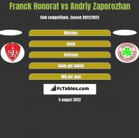 Franck Honorat vs Andriy Zaporozhan h2h player stats