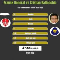 Franck Honorat vs Cristian Battocchio h2h player stats