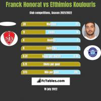 Franck Honorat vs Efthimios Koulouris h2h player stats