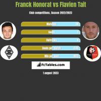 Franck Honorat vs Flavien Tait h2h player stats