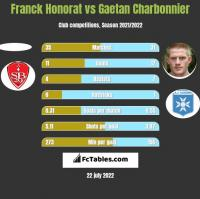 Franck Honorat vs Gaetan Charbonnier h2h player stats