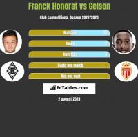 Franck Honorat vs Gelson h2h player stats