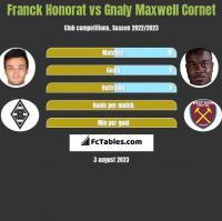 Franck Honorat vs Gnaly Maxwell Cornet h2h player stats