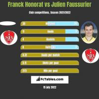 Franck Honorat vs Julien Faussurier h2h player stats