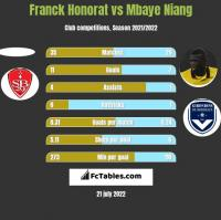Franck Honorat vs Mbaye Niang h2h player stats