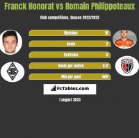 Franck Honorat vs Romain Philippoteaux h2h player stats
