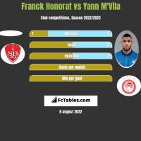 Franck Honorat vs Yann M'Vila h2h player stats