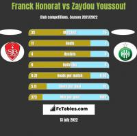 Franck Honorat vs Zaydou Youssouf h2h player stats
