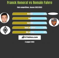 Franck Honorat vs Romain Faivre h2h player stats