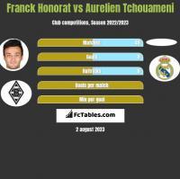 Franck Honorat vs Aurelien Tchouameni h2h player stats