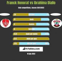 Franck Honorat vs Ibrahima Diallo h2h player stats