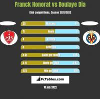 Franck Honorat vs Boulaye Dia h2h player stats