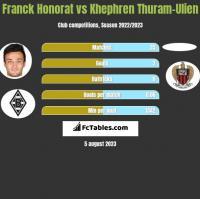 Franck Honorat vs Khephren Thuram-Ulien h2h player stats