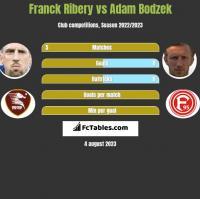 Franck Ribery vs Adam Bodzek h2h player stats