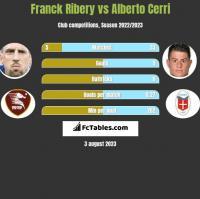 Franck Ribery vs Alberto Cerri h2h player stats