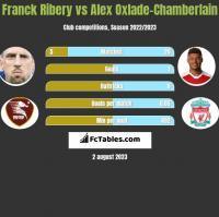 Franck Ribery vs Alex Oxlade-Chamberlain h2h player stats