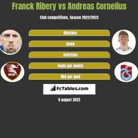 Franck Ribery vs Andreas Cornelius h2h player stats