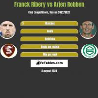 Franck Ribery vs Arjen Robben h2h player stats