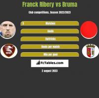 Franck Ribery vs Bruma h2h player stats