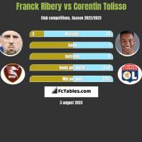 Franck Ribery vs Corentin Tolisso h2h player stats