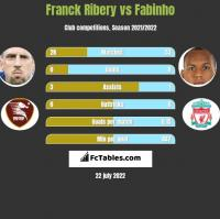 Franck Ribery vs Fabinho h2h player stats