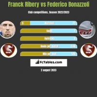 Franck Ribery vs Federico Bonazzoli h2h player stats