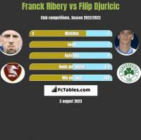 Franck Ribery vs Filip Djuricic h2h player stats
