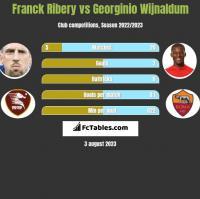 Franck Ribery vs Georginio Wijnaldum h2h player stats