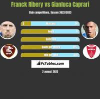Franck Ribery vs Gianluca Caprari h2h player stats