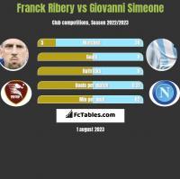 Franck Ribery vs Giovanni Simeone h2h player stats