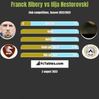 Franck Ribery vs Ilija Nestorovski h2h player stats
