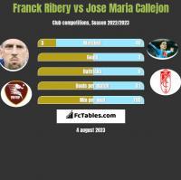Franck Ribery vs Jose Maria Callejon h2h player stats